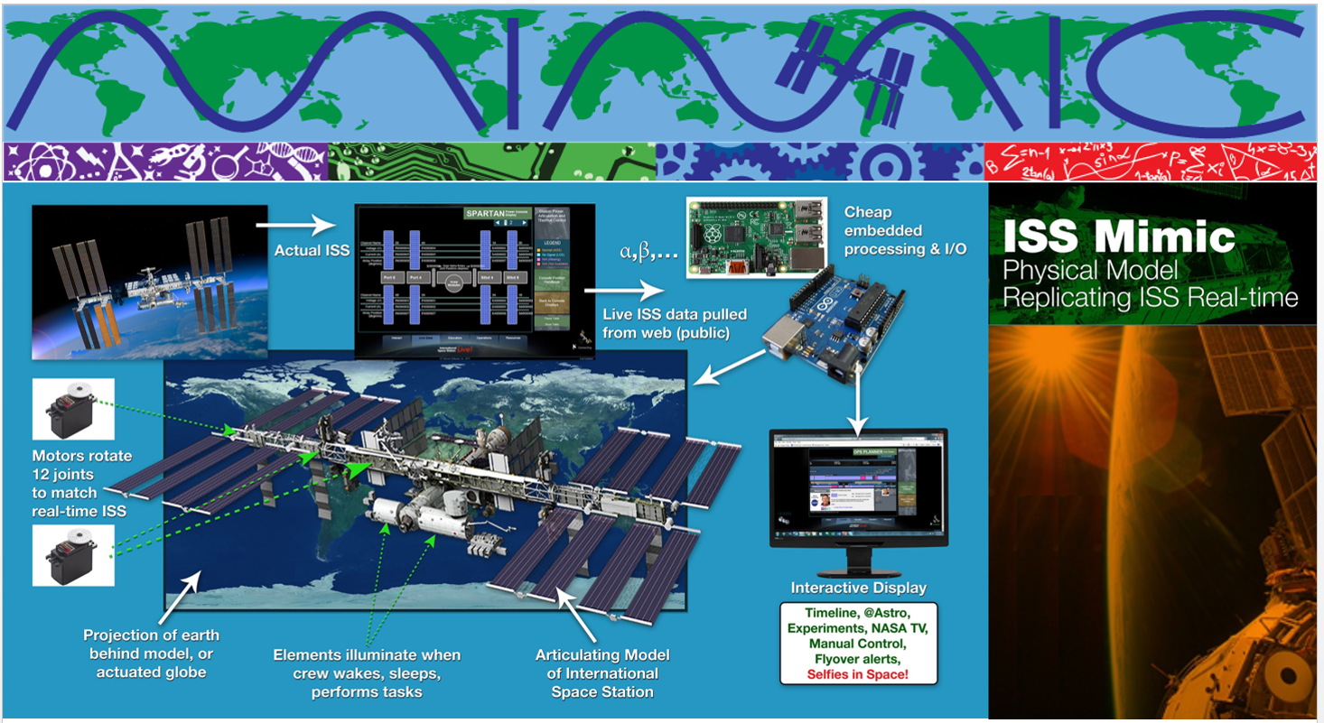 "A poster with the title ""ISS Mimic Physical Model Replicating ISS Real Time."" A flowchart is labeled ""Actual ISS,"" arrow ""Live ISS data pulled from web,"" arrow ""Cheap embedded processing & I/O,"" arrow ""Interactive display,"" arrow ""articulating model of ISS,"" arrow ""Elements illustrate when crew wakes, sleep, perform tasks,"" arrow ""Projection of earth behind model,"" arrow ""Motors rotate 12 joints to match real-time ISS."""